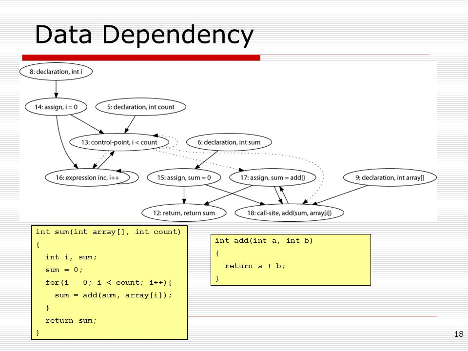 Data Dependency int sum(int array[], int count) {